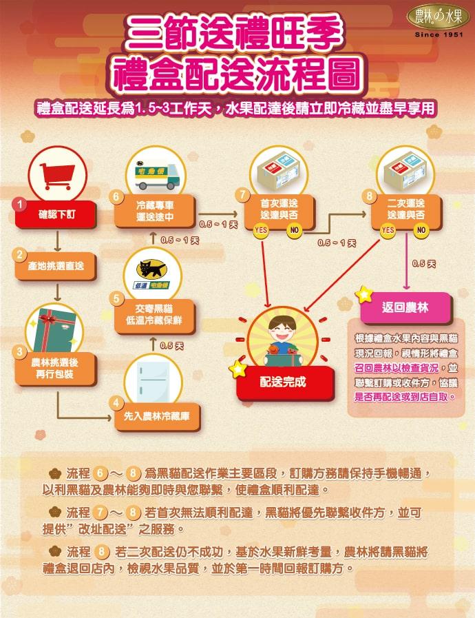 水果宅配 水果禮盒 台北